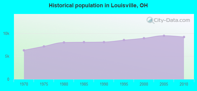 Historical population in Louisville, OH