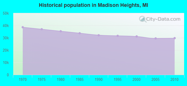 Historical population in Madison Heights, MI