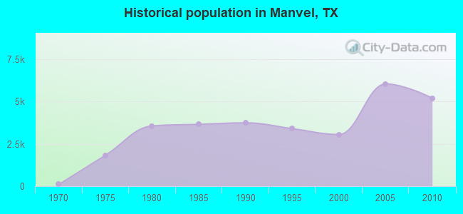 Historical population in Manvel, TX