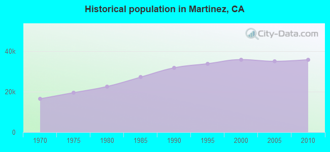 Historical population in Martinez, CA