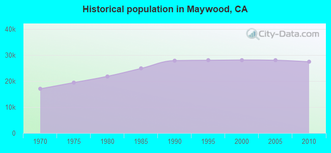 Historical population in Maywood, CA