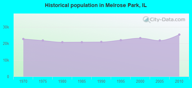 Historical population in Melrose Park, IL