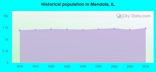 Historical population in Mendota, IL