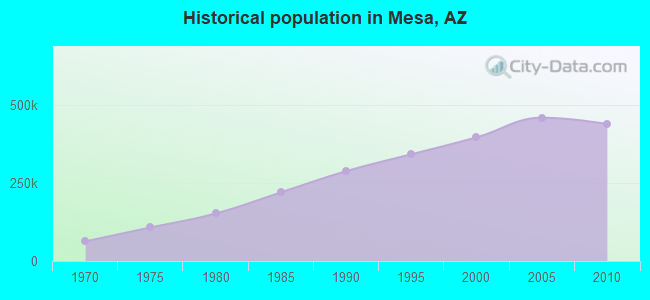 Historical population in Mesa, AZ