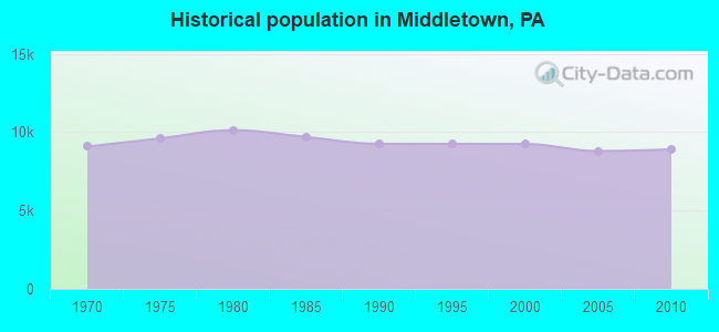Historical population in Middletown, PA