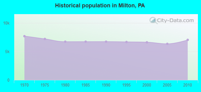 Historical population in Milton, PA