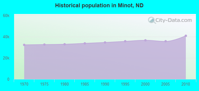 Historical population in Minot, ND