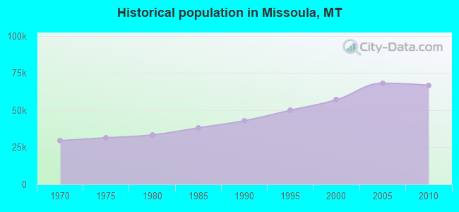 Historical population in Missoula, MT