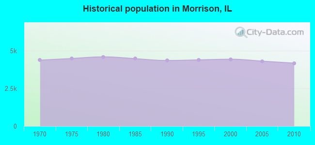 Historical population in Morrison, IL