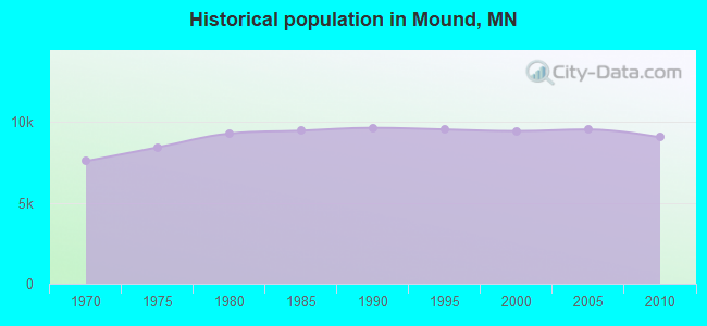 Historical population in Mound, MN