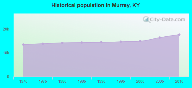 Historical population in Murray, KY