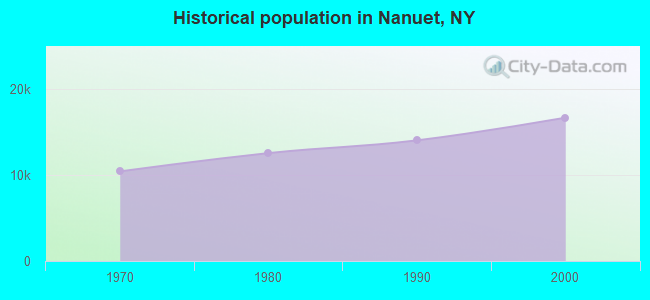 Historical population in Nanuet, NY