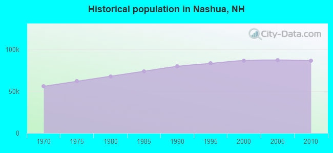 Historical population in Nashua, NH