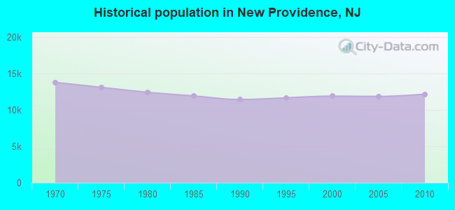 Historical population in New Providence, NJ