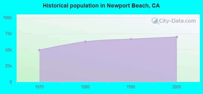 Historical population in Newport Beach, CA