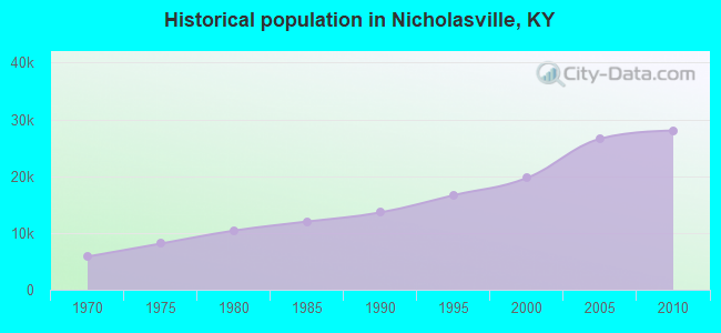 Historical population in Nicholasville, KY
