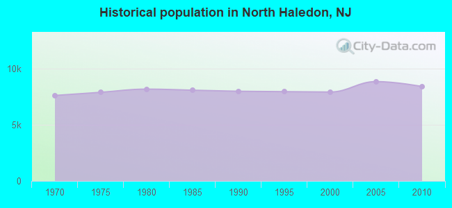 Historical population in North Haledon, NJ