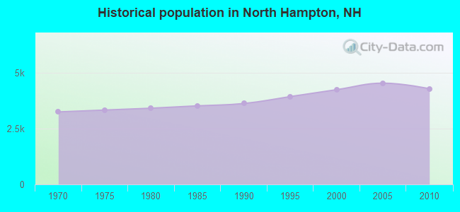 Historical population in North Hampton, NH