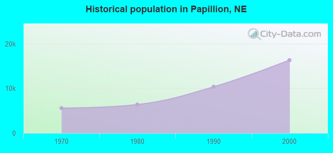 Historical population in Papillion, NE