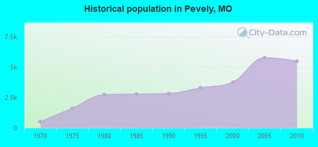 Historical population in Pevely, MO