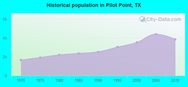 Historical population in Pilot Point, TX