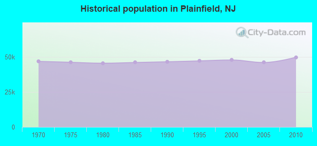 Historical population in Plainfield, NJ