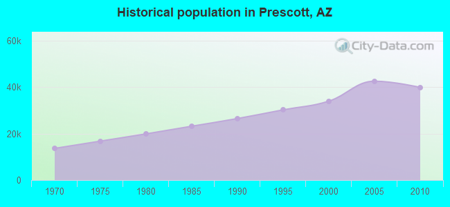 Historical population in Prescott, AZ