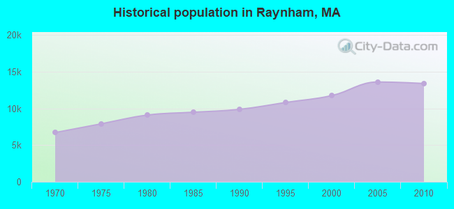 Historical population in Raynham, MA