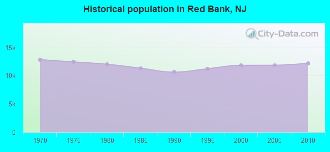 Red Bank, New Jersey (NJ 07701) profile: population, maps