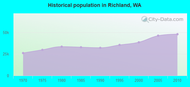 Historical population in Richland, WA