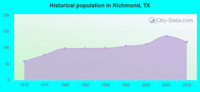 Historical population in Richmond, TX
