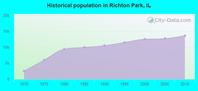 Historical population in Richton Park, IL