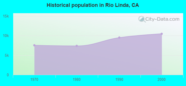 Historical population in Rio Linda, CA