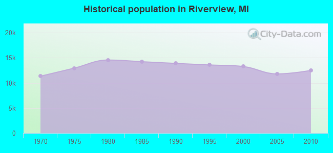 Historical population in Riverview, MI