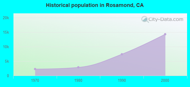 Historical population in Rosamond, CA