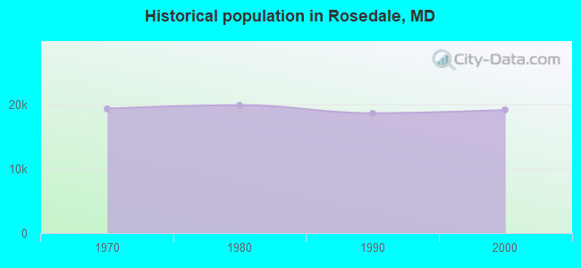 Historical population in Rosedale, MD