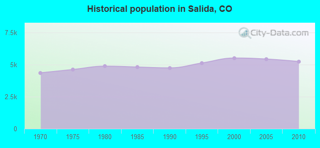 Historical population in Salida, CO