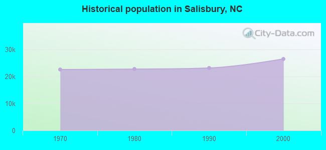 Historical population in Salisbury, NC