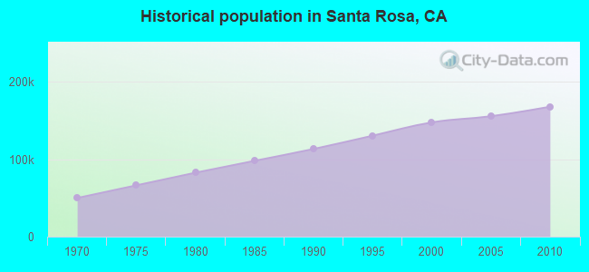 Historical population in Santa Rosa, CA