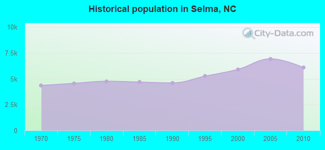 Historical population in Selma, NC