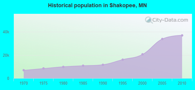 Historical population in Shakopee, MN