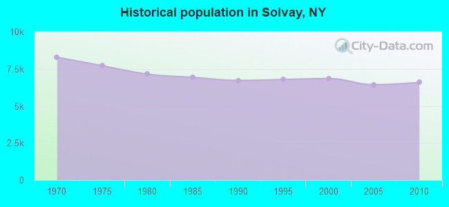 Historical population in Solvay, NY