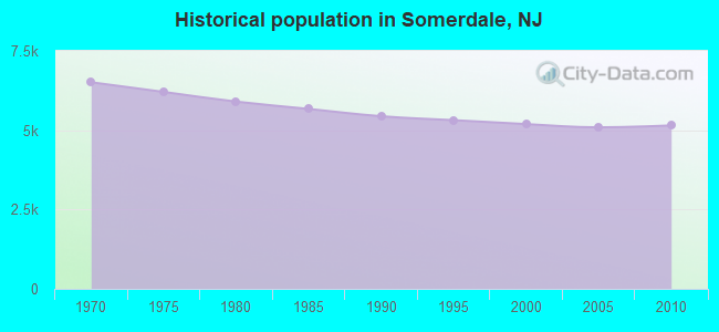 Historical population in Somerdale, NJ