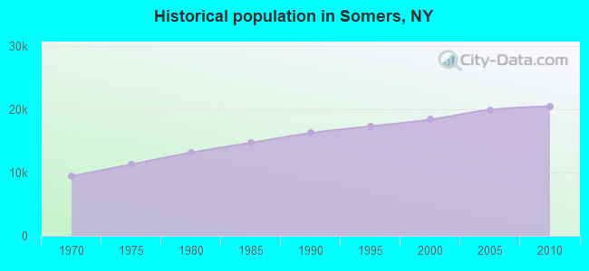 Historical population in Somers, NY