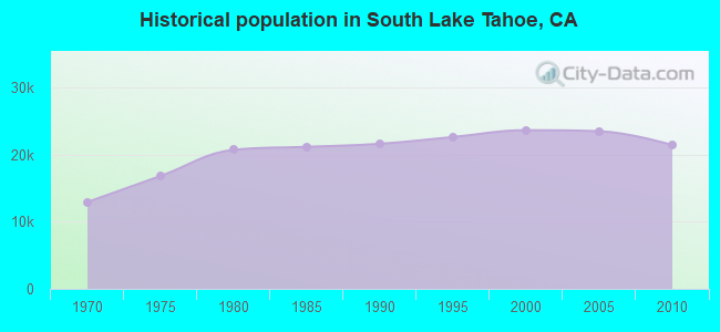 Historical population in South Lake Tahoe, CA