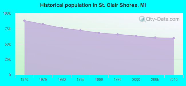 Historical population in St. Clair Shores, MI