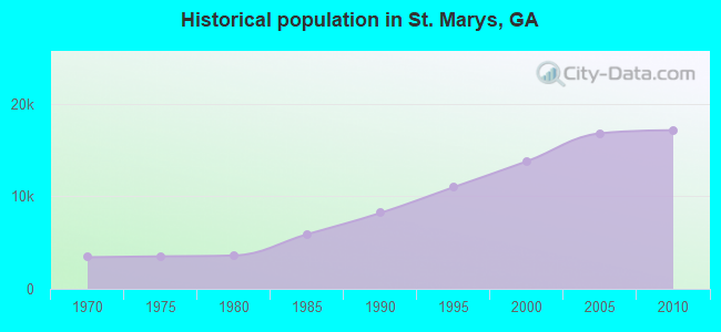 Historical population in St. Marys, GA