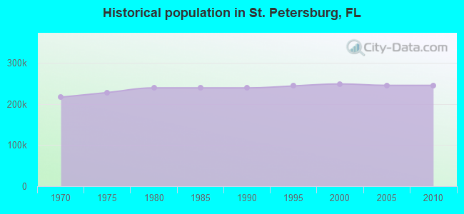 Historical population in St. Petersburg, FL