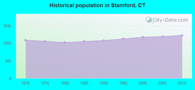 Historical population in Stamford, CT