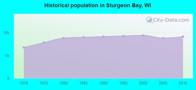 Historical population in Sturgeon Bay, WI